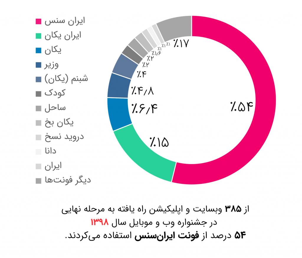 پر استفاده ترین فونتهای وب در سایت فونت ایران fontiran