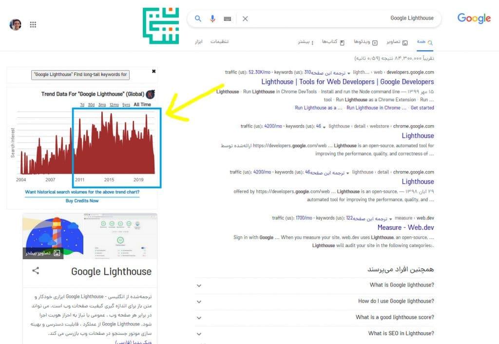 افزایش میزان جستجوی Google Lighthouse در گوگل و افزایش محبوبیت این ابزار کاربردی