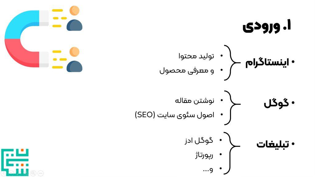 1. ورودی افراد به سایت در فروش اینترنتی